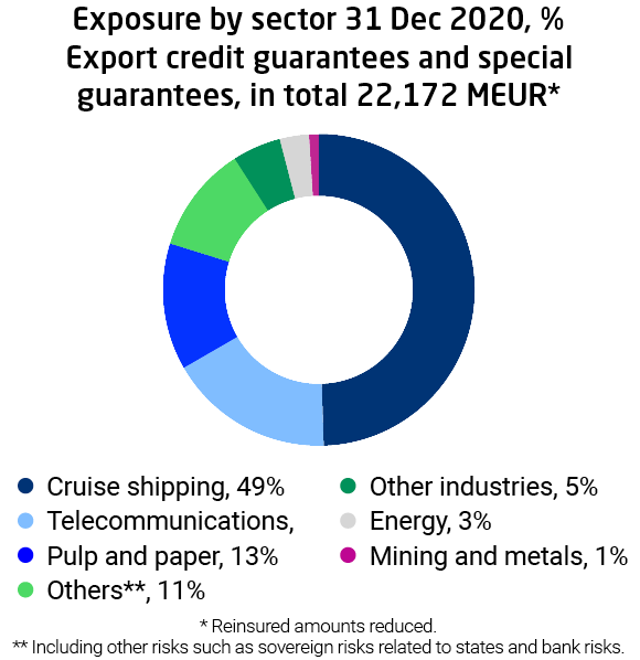 Exposure by sector, export credit guaranteest and special guarantees 31 Dec 2020. Cruise shipping's share is 49% of the exposure.
