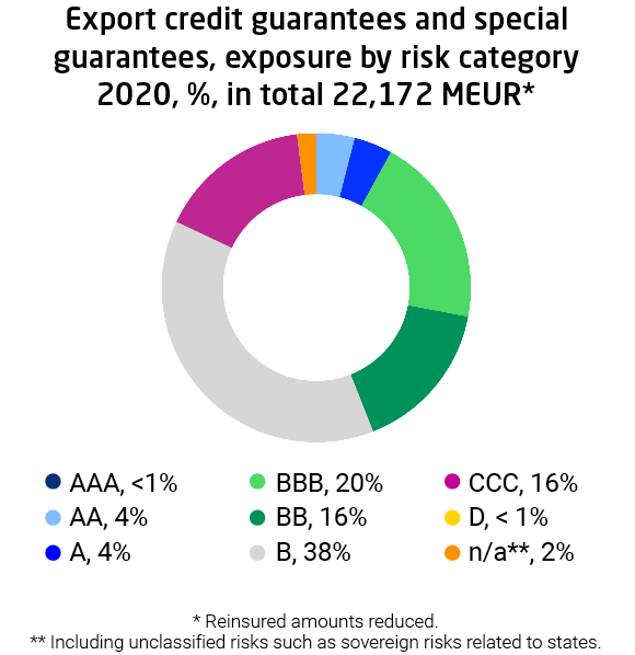 Export credit guarantees and special guarantees, exposure by risk category 2020. Of the risks 38% is in category B and in total 36% in categories BB+BBB.