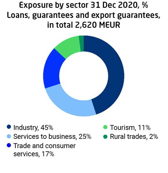 Domestic financing, exposure by sector 31.12.2020, EUR 2,620 million in total. Industry's share 45% is the largest of the exposure.